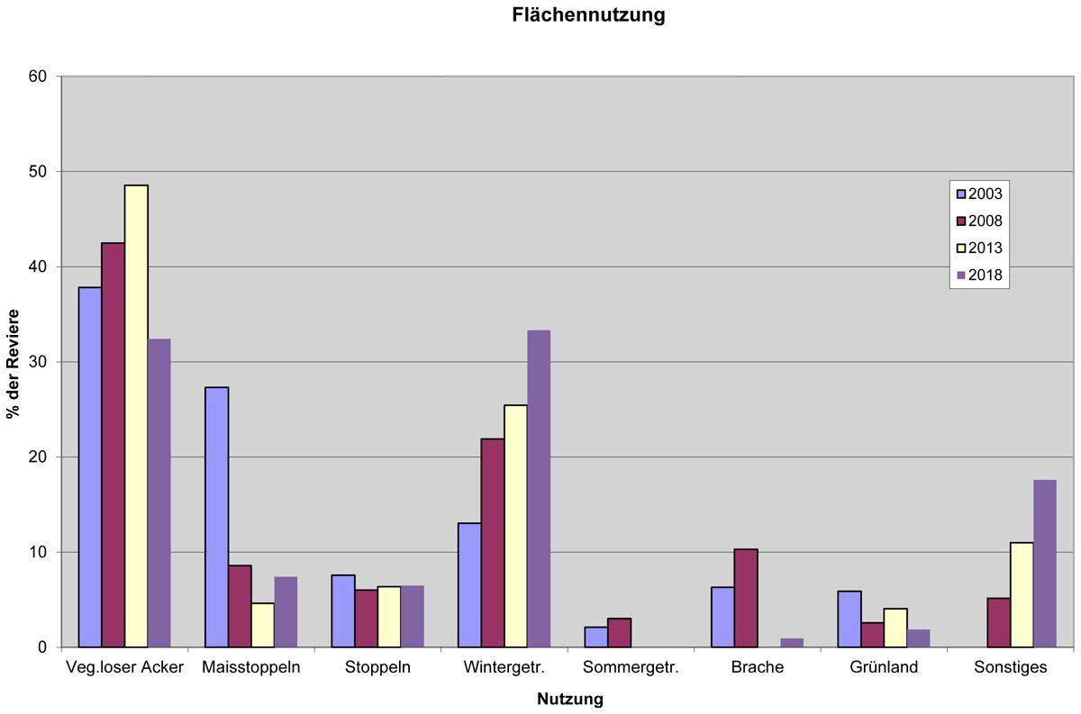 Flächennutzung Kiebitze 1999 - 2018